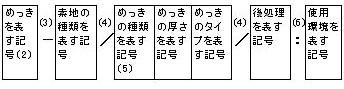めっき(メッキ)の記号による表示方法(1)