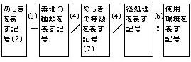 めっき(メッキ)の記号による表示方法(2)